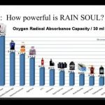 Rain Soul ukespakke for å teste det